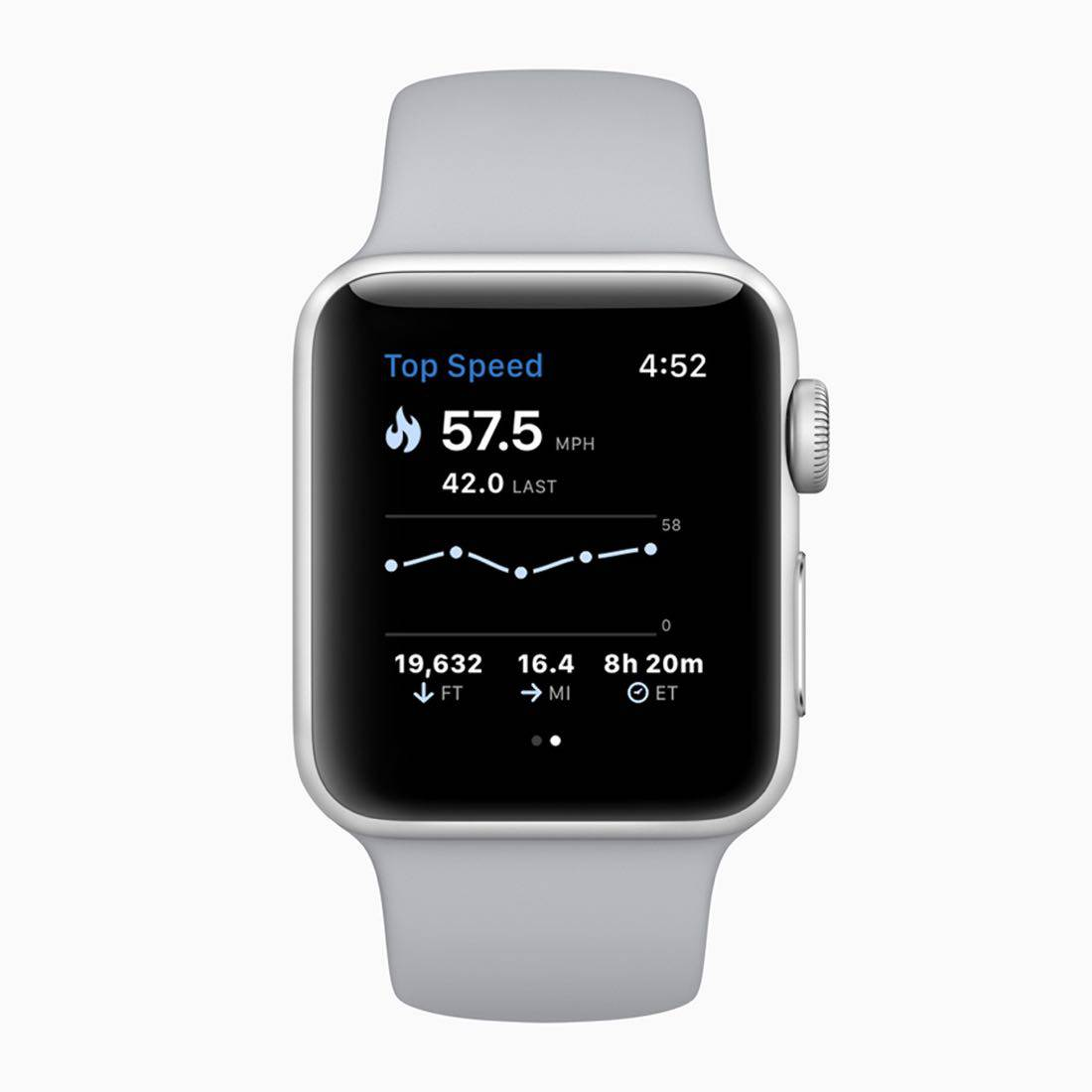 Apple Watch Series 3 top speed 20282018